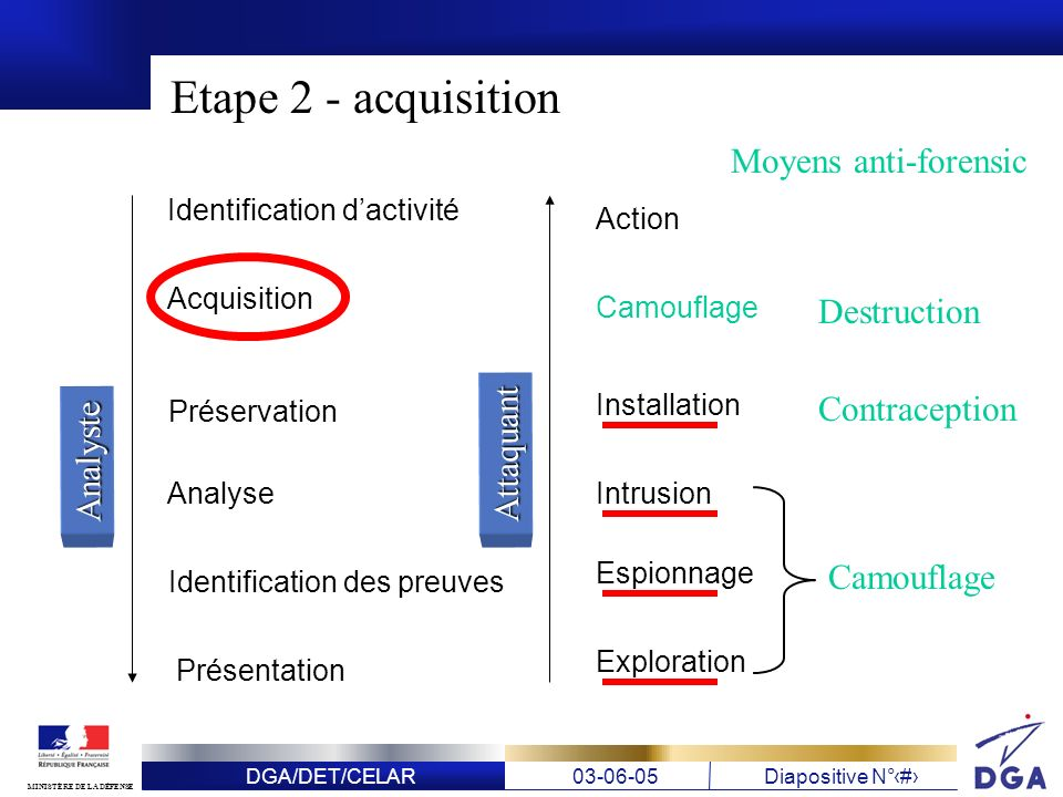 Etape 2 - acquisition Moyens anti-forensic Destruction Contraception