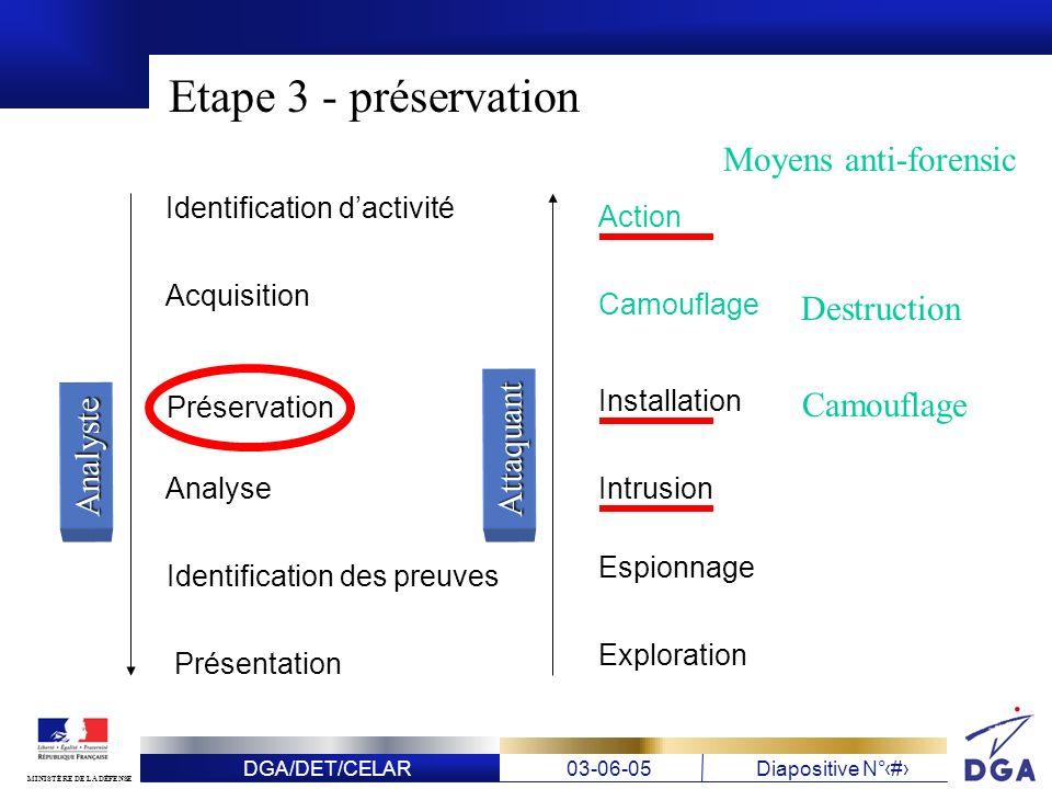 Etape 3 - préservation Moyens anti-forensic Destruction Camouflage