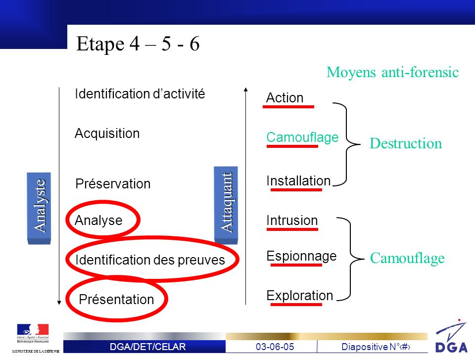 Etape 4 – 5 - 6 Moyens anti-forensic Destruction Attaquant Analyste
