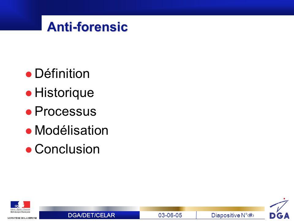 Anti-forensic Définition Historique Processus Modélisation Conclusion