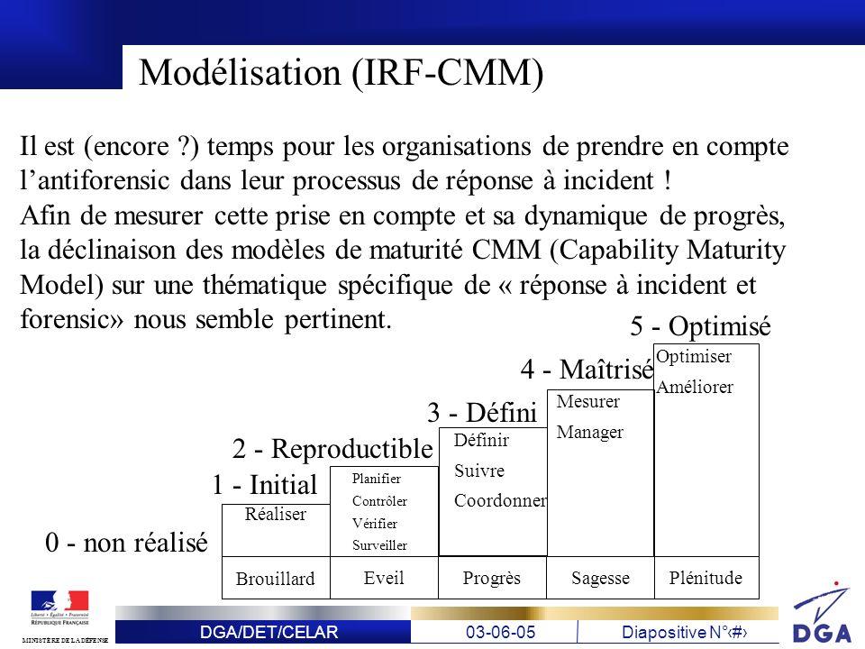 Modélisation (IRF-CMM)