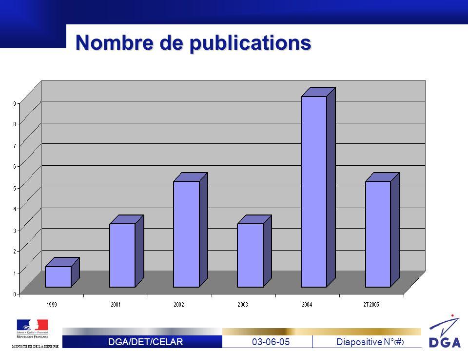 Nombre de publications