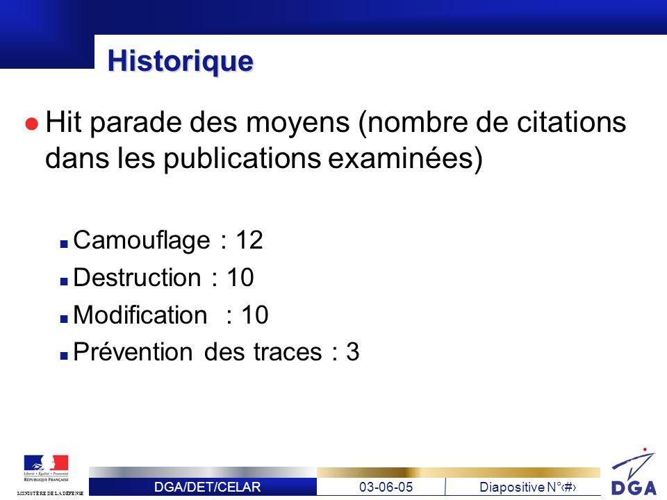 Historique Hit parade des moyens (nombre de citations dans les publications examinées) Camouflage : 12.