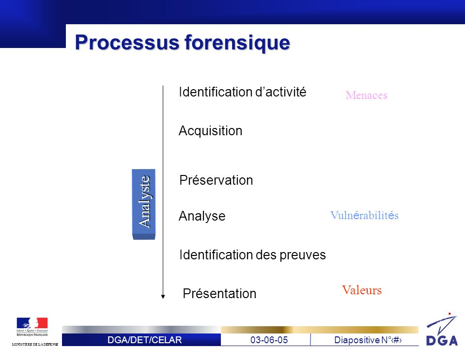 Processus forensique Analyste Identification d'activité Acquisition