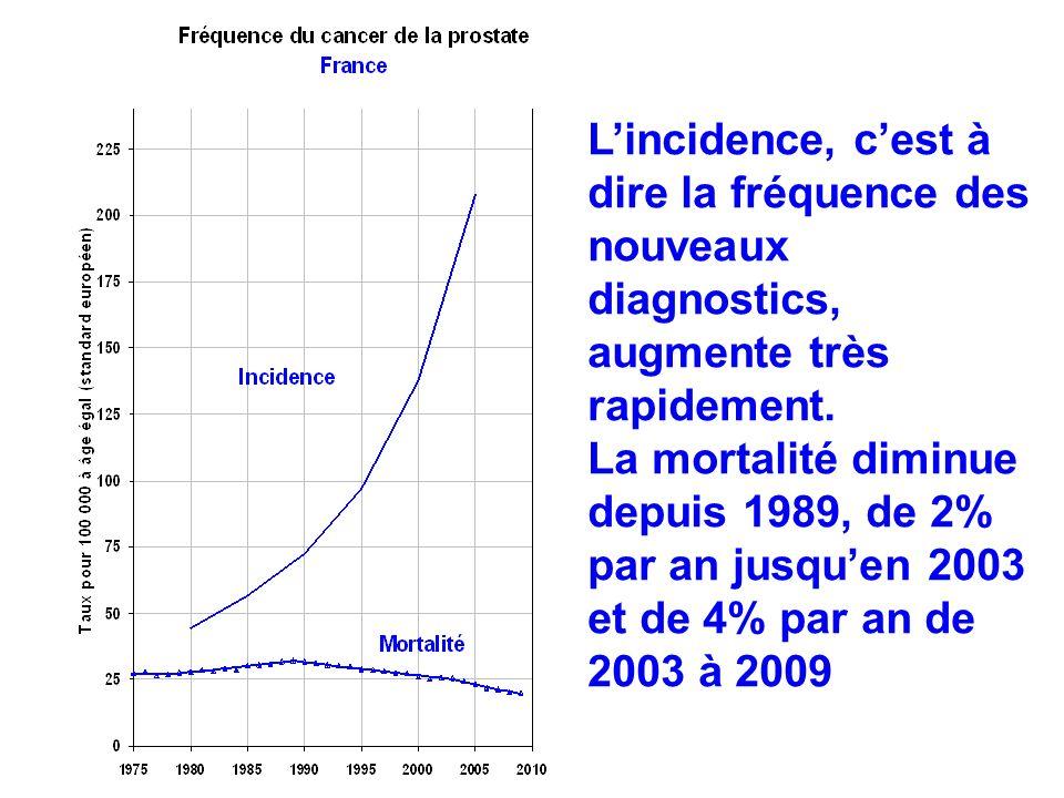 L'incidence, c'est à dire la fréquence des nouveaux diagnostics, augmente très rapidement. La mortalité diminue depuis 1989, de 2% par an jusqu'en 2003 et de 4% par an de 2003 à 2009