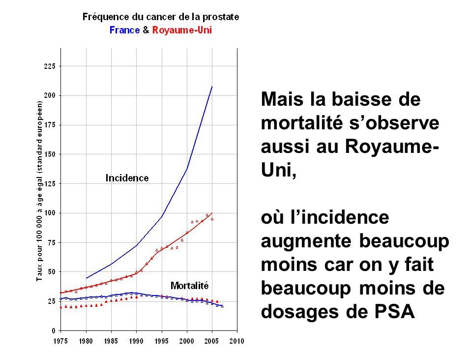 Mais la baisse de mortalité s'observe aussi au Royaume-Uni, où l'incidence augmente beaucoup moins car on y fait beaucoup moins de dosages de PSA