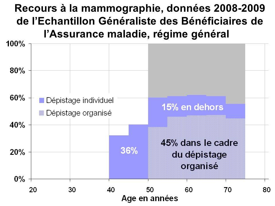 Recours à la mammographie, données 2008-2009 de l'Echantillon Généraliste des Bénéficiaires de l'Assurance maladie, régime général
