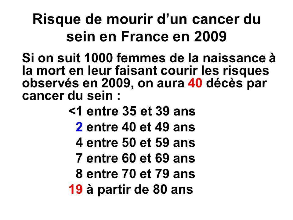 Risque de mourir d'un cancer du sein en France en 2009