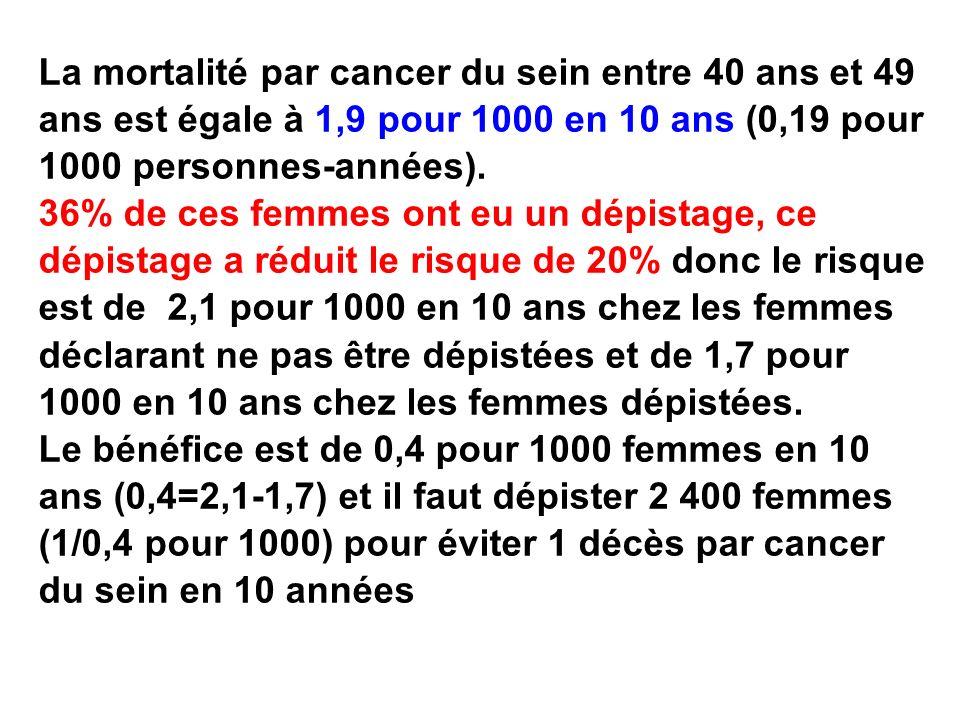 La mortalité par cancer du sein entre 40 ans et 49 ans est égale à 1,9 pour 1000 en 10 ans (0,19 pour 1000 personnes-années).