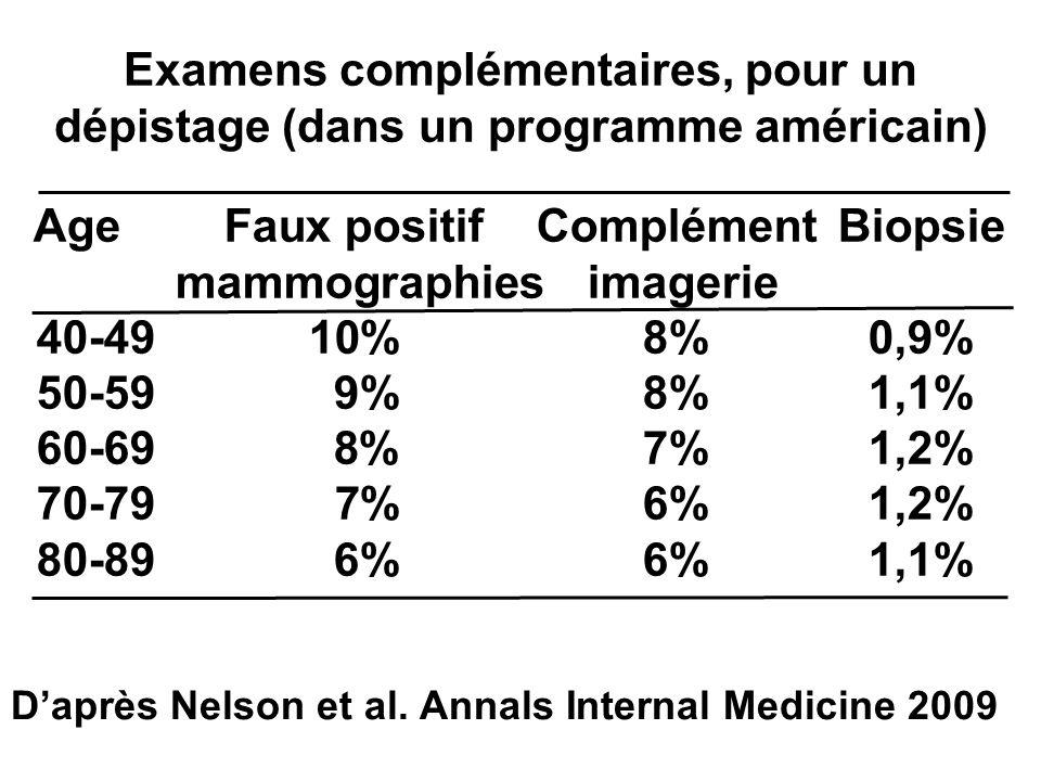 Age Faux positif Complément Biopsie mammographies imagerie