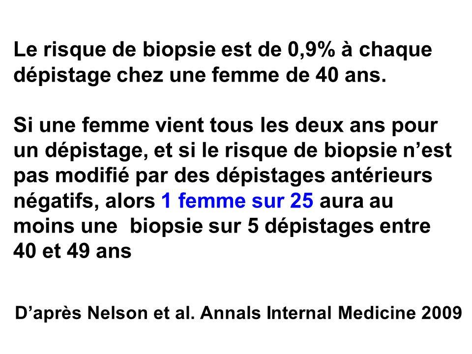 Le risque de biopsie est de 0,9% à chaque dépistage chez une femme de 40 ans. Si une femme vient tous les deux ans pour un dépistage, et si le risque de biopsie n'est pas modifié par des dépistages antérieurs négatifs, alors 1 femme sur 25 aura au moins une biopsie sur 5 dépistages entre 40 et 49 ans
