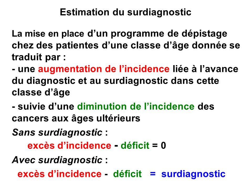 Estimation du surdiagnostic