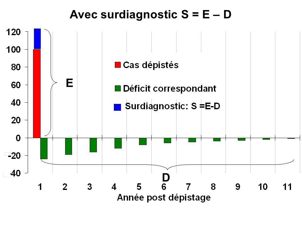 Avec surdiagnostic S = E – D
