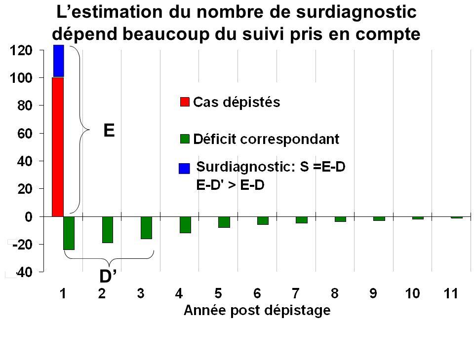 L'estimation du nombre de surdiagnostic dépend beaucoup du suivi pris en compte