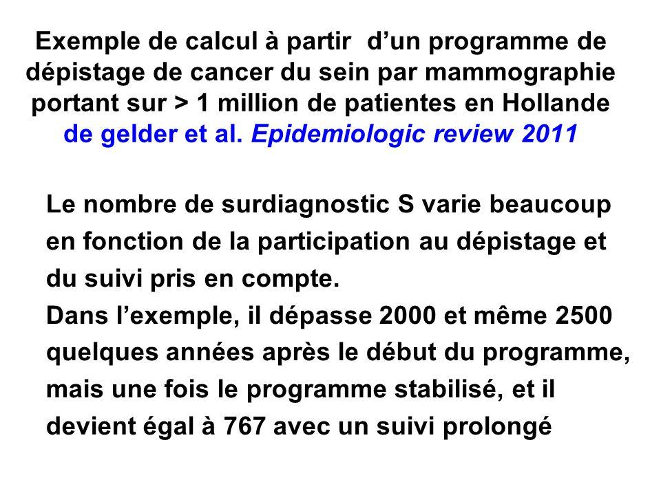 Exemple de calcul à partir d'un programme de dépistage de cancer du sein par mammographie portant sur > 1 million de patientes en Hollande de gelder et al. Epidemiologic review 2011
