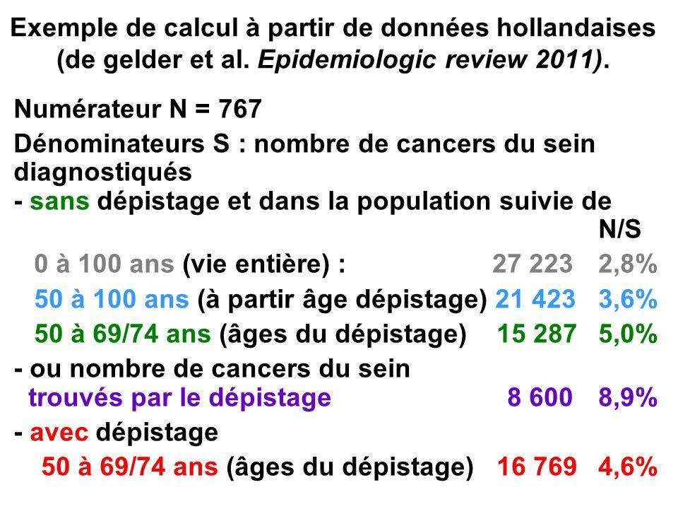 Exemple de calcul à partir de données hollandaises (de gelder et al