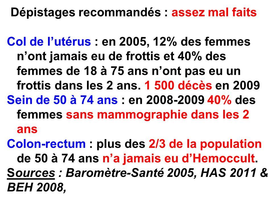 Dépistages recommandés : assez mal faits Col de l'utérus : en 2005, 12% des femmes n'ont jamais eu de frottis et 40% des femmes de 18 à 75 ans n'ont pas eu un frottis dans les 2 ans. 1 500 décès en 2009 Sein de 50 à 74 ans : en 2008-2009 40% des femmes sans mammographie dans les 2 ans Colon-rectum : plus des 2/3 de la population de 50 à 74 ans n'a jamais eu d'Hemoccult. Sources : Baromètre-Santé 2005, HAS 2011 & BEH 2008,