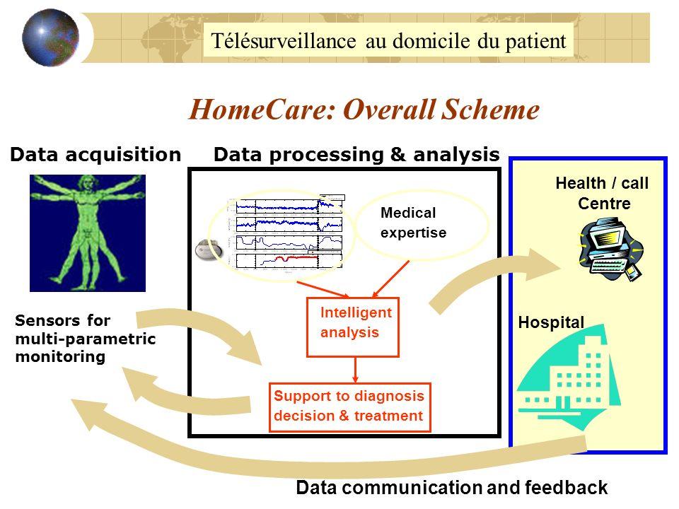 HomeCare: Overall Scheme