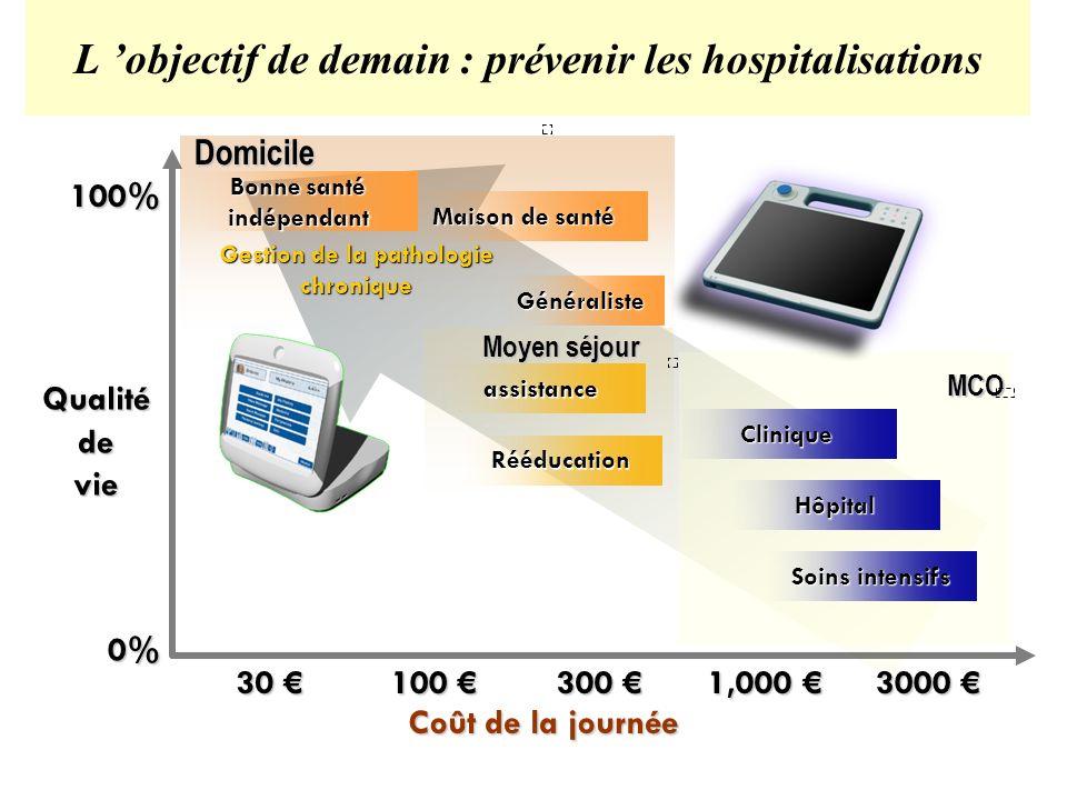 L 'objectif de demain : prévenir les hospitalisations
