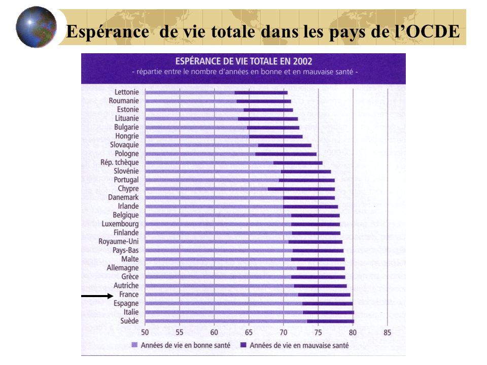 Espérance de vie totale dans les pays de l'OCDE