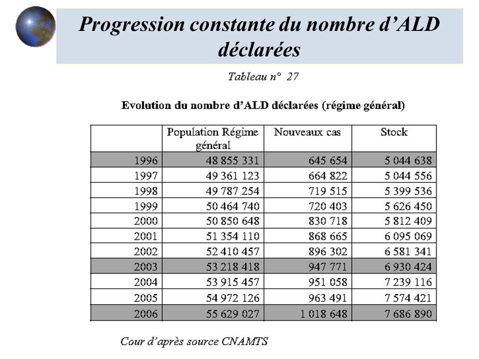Progression constante du nombre d'ALD déclarées