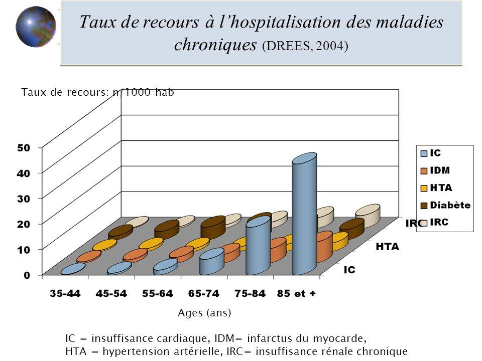 Taux de recours à l'hospitalisation des maladies chroniques (DREES, 2004)