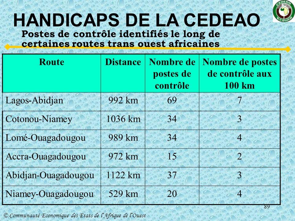 Nombre de postes de contrôle Nombre de postes de contrôle aux 100 km