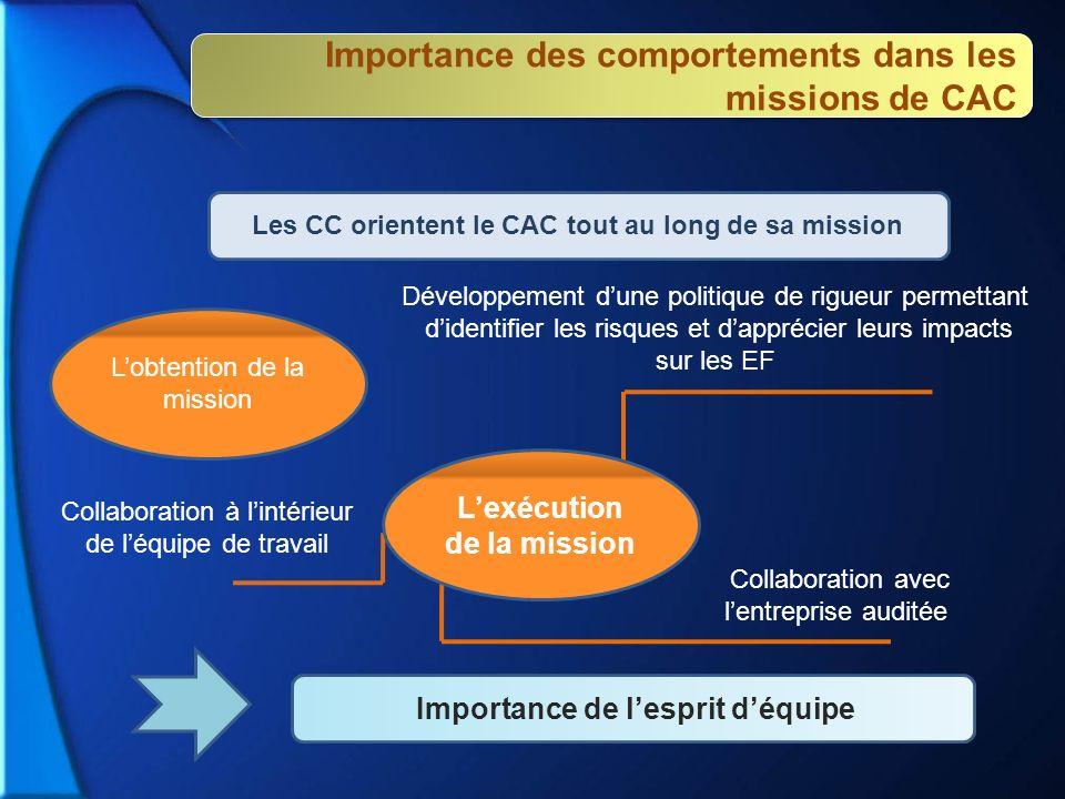 Importance des comportements dans les missions de CAC