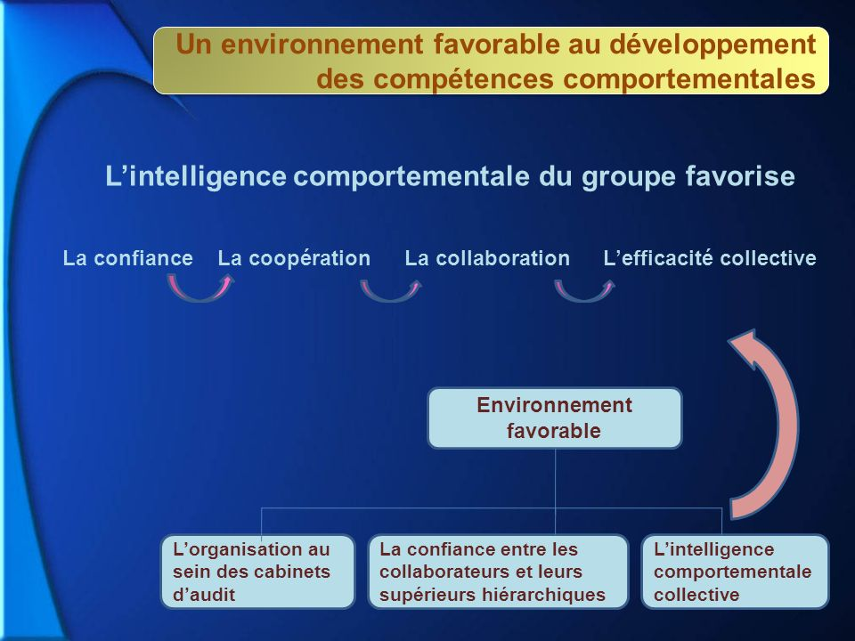 L'intelligence comportementale du groupe favorise