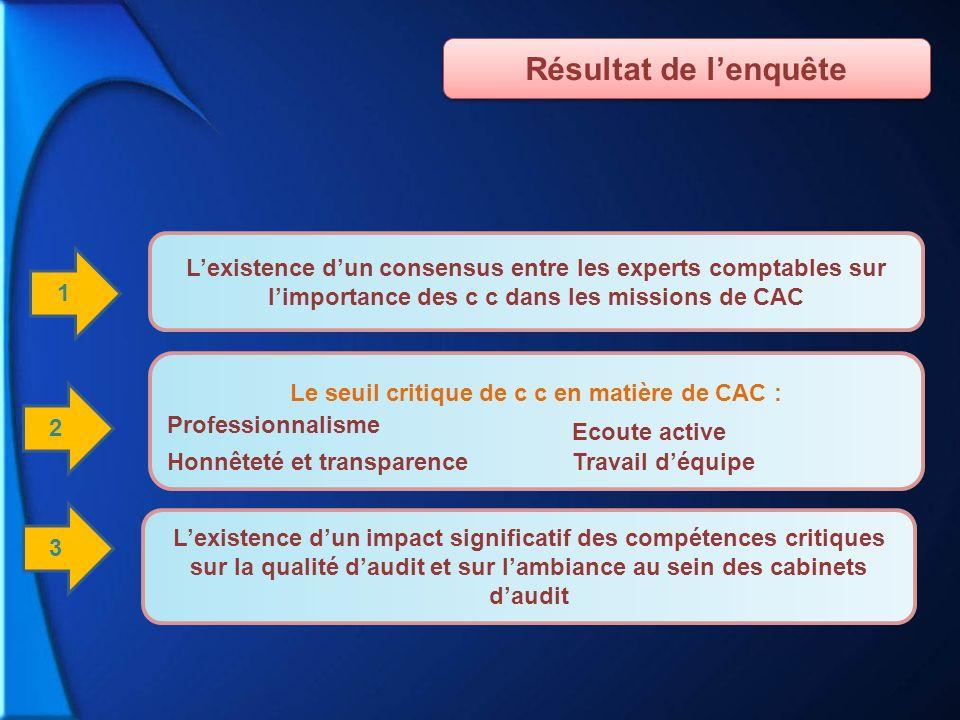 Le seuil critique de c c en matière de CAC :