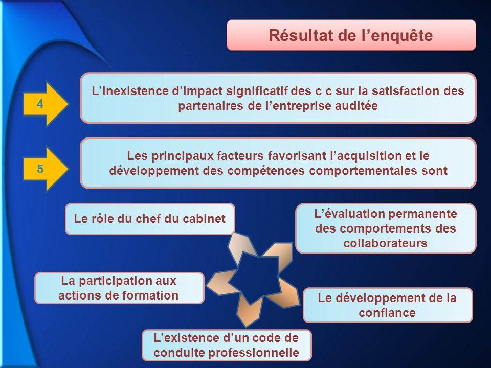 Résultat de l'enquête L'inexistence d'impact significatif des c c sur la satisfaction des partenaires de l'entreprise auditée.