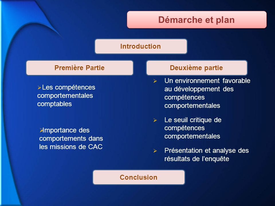 Démarche et plan Introduction Première Partie Deuxième partie