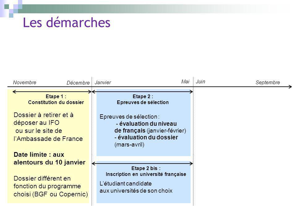 Constitution du dossier Inscription en université française