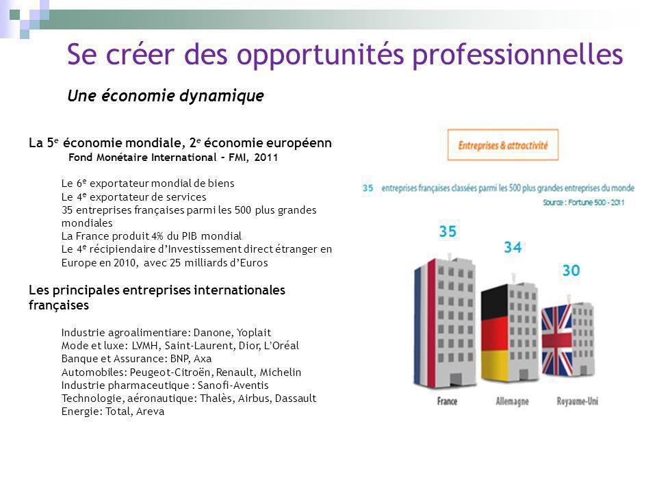 Se créer des opportunités professionnelles