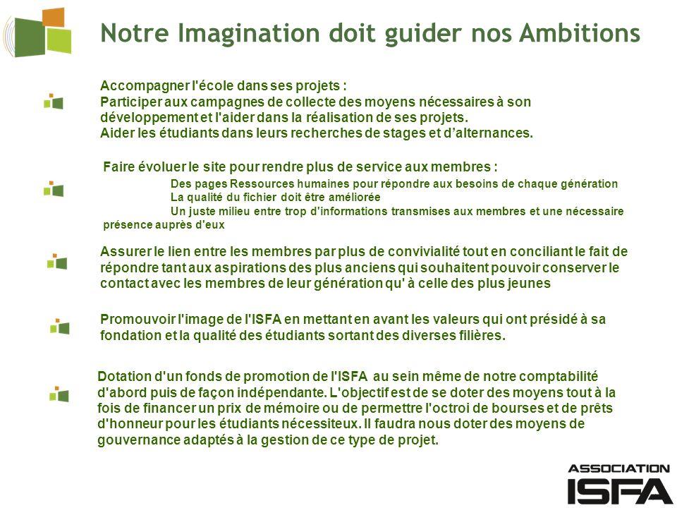Notre Imagination doit guider nos Ambitions
