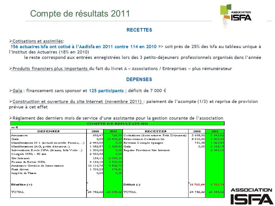 Compte de résultats 2011 RECETTES Cotisations et assimilés: