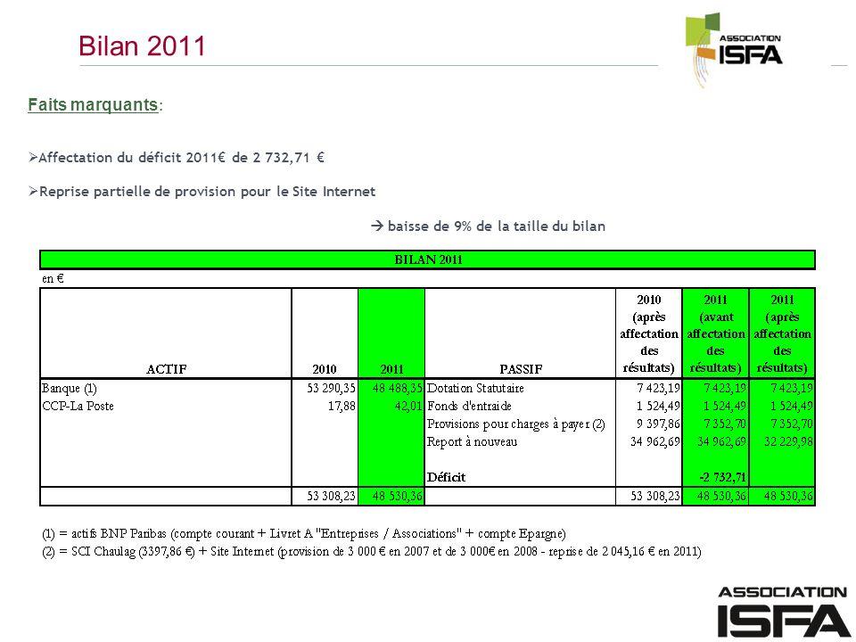 Bilan 2011 Faits marquants: Affectation du déficit 2011€ de 2 732,71 €