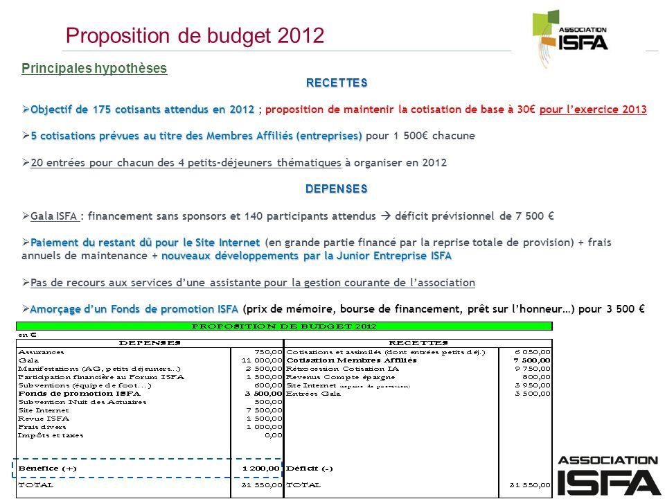 Proposition de budget 2012 Principales hypothèses RECETTES
