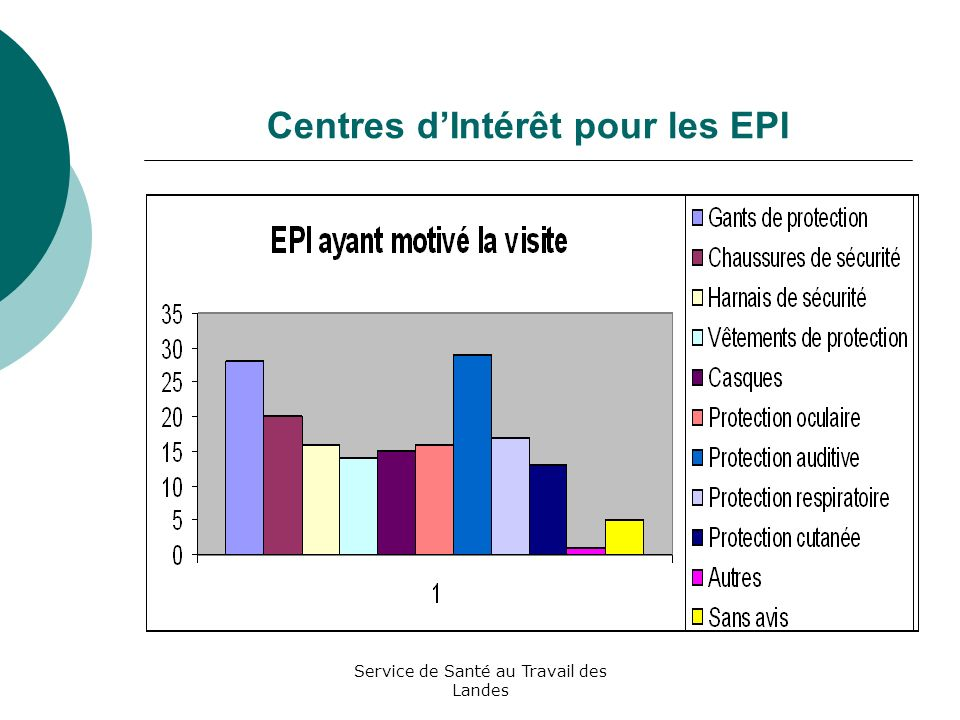 Centres d'Intérêt pour les EPI