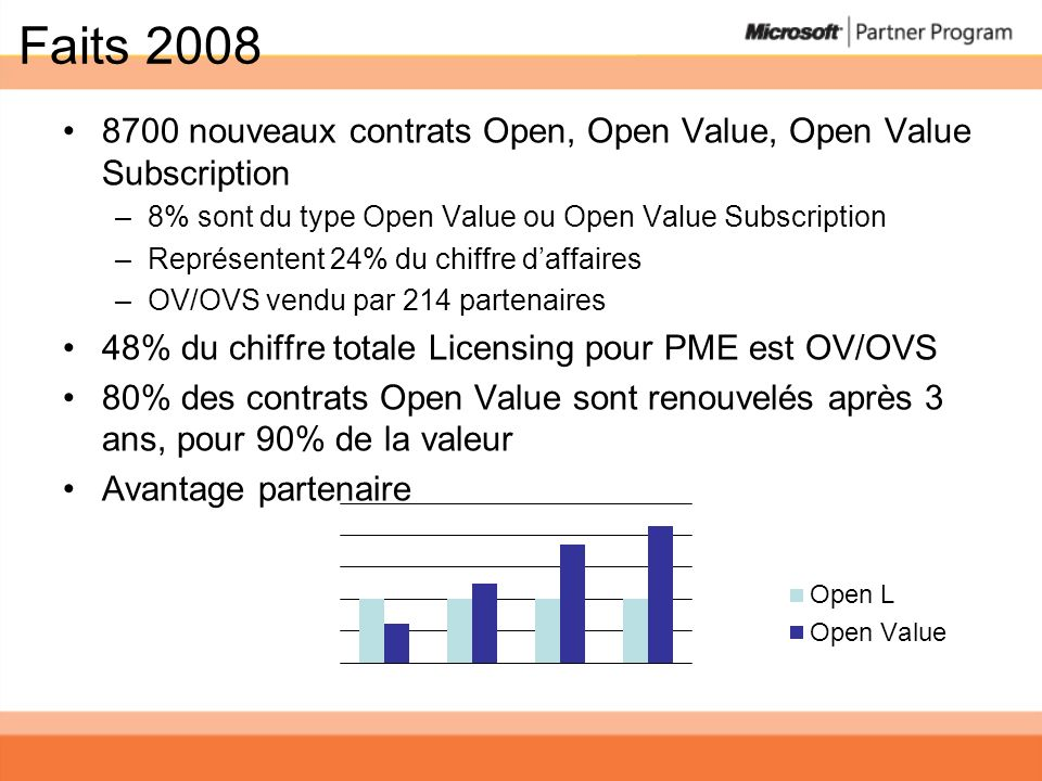 Faits 2008 8700 nouveaux contrats Open, Open Value, Open Value Subscription. 8% sont du type Open Value ou Open Value Subscription.