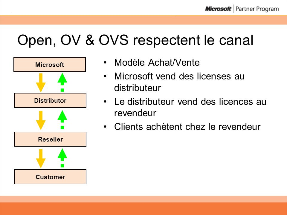 Open, OV & OVS respectent le canal
