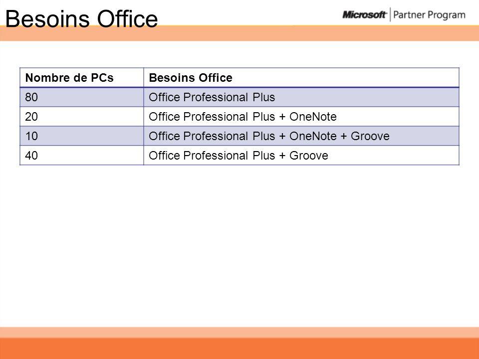 Besoins Office Nombre de PCs Besoins Office 80