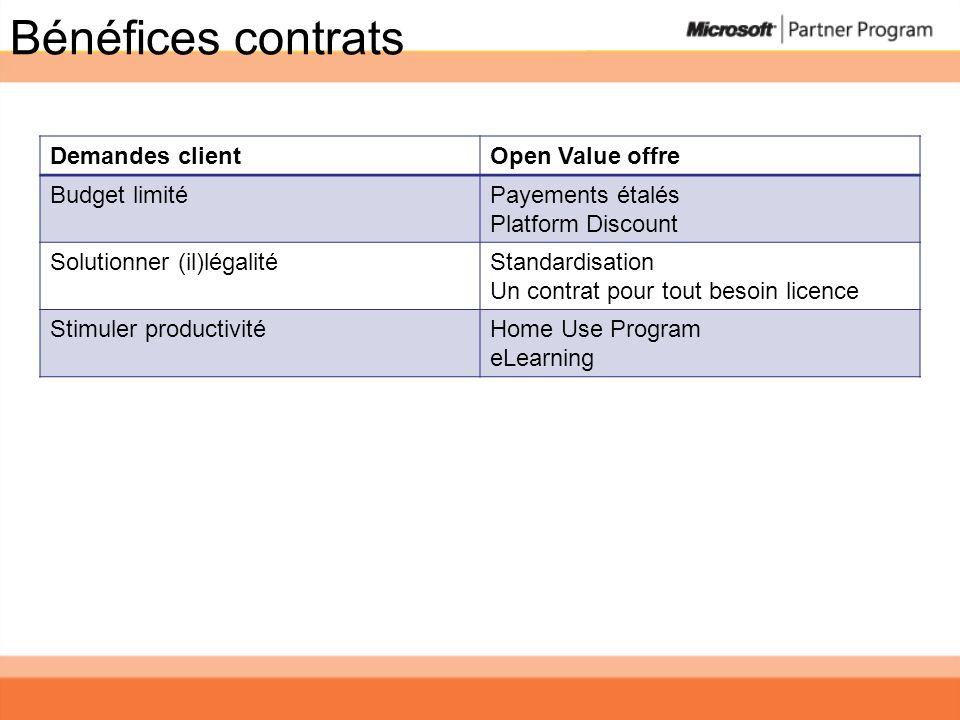 Bénéfices contrats Demandes client Open Value offre Budget limité