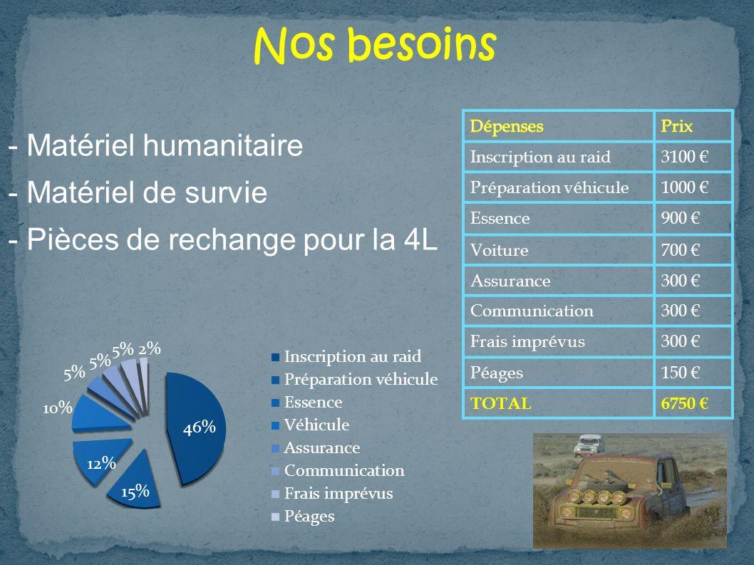 Nos besoins - Matériel humanitaire - Matériel de survie