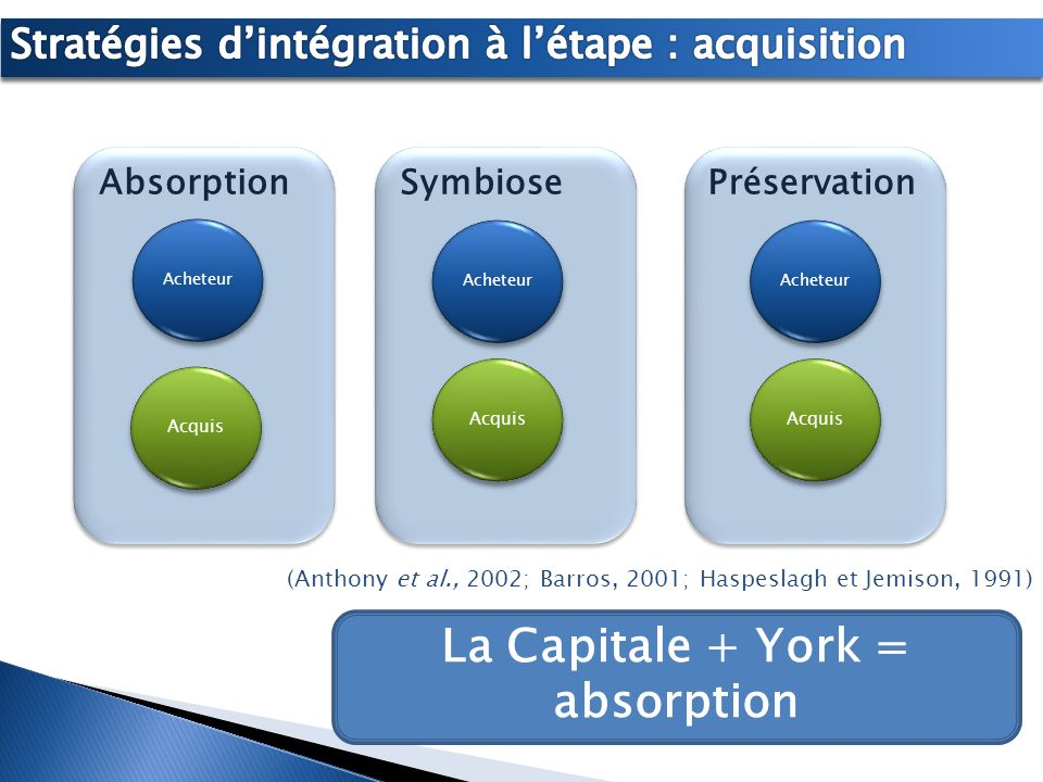 La Capitale + York = absorption