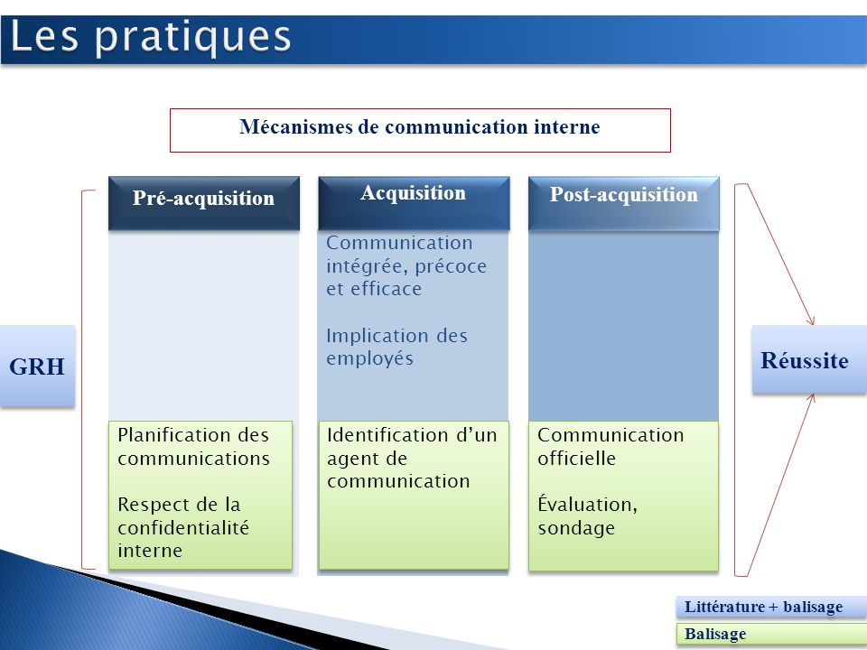 Mécanismes de communication interne