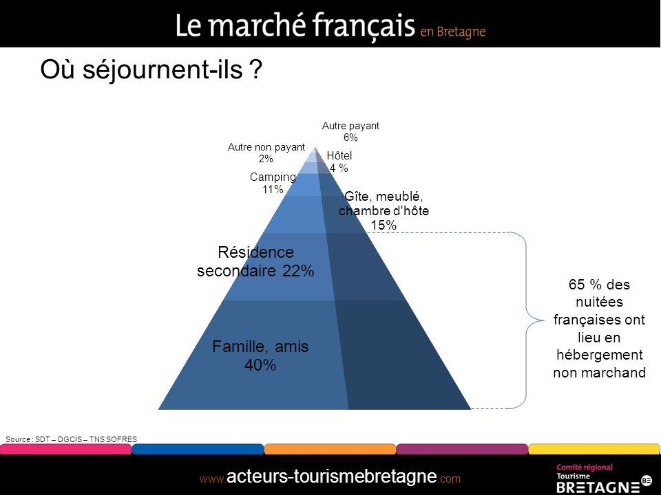 65 % des nuitées françaises ont lieu en hébergement non marchand