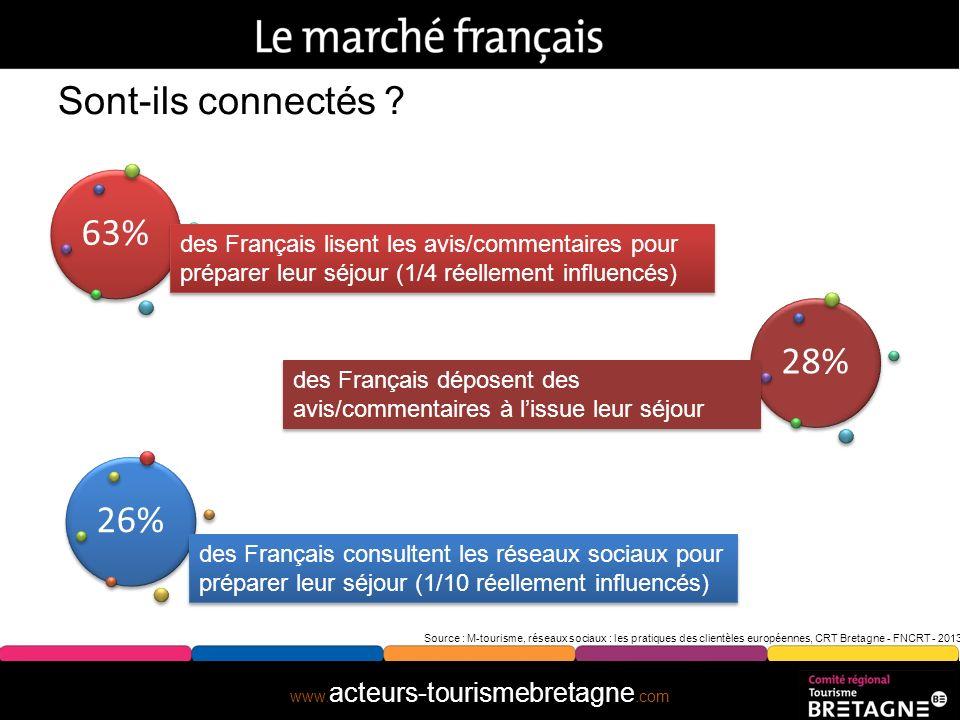 Sont-ils connectés 63% des Français lisent les avis/commentaires pour préparer leur séjour (1/4 réellement influencés)