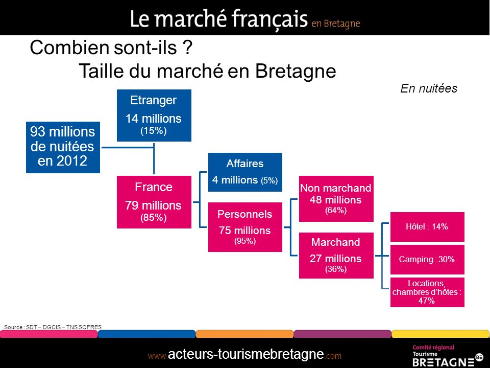 Combien sont-ils Taille du marché en Bretagne