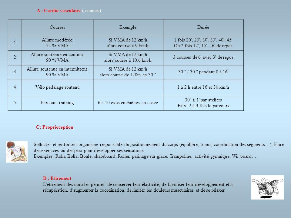 A : Cardio-vasculaire ( courses) Courses Exemple Durée